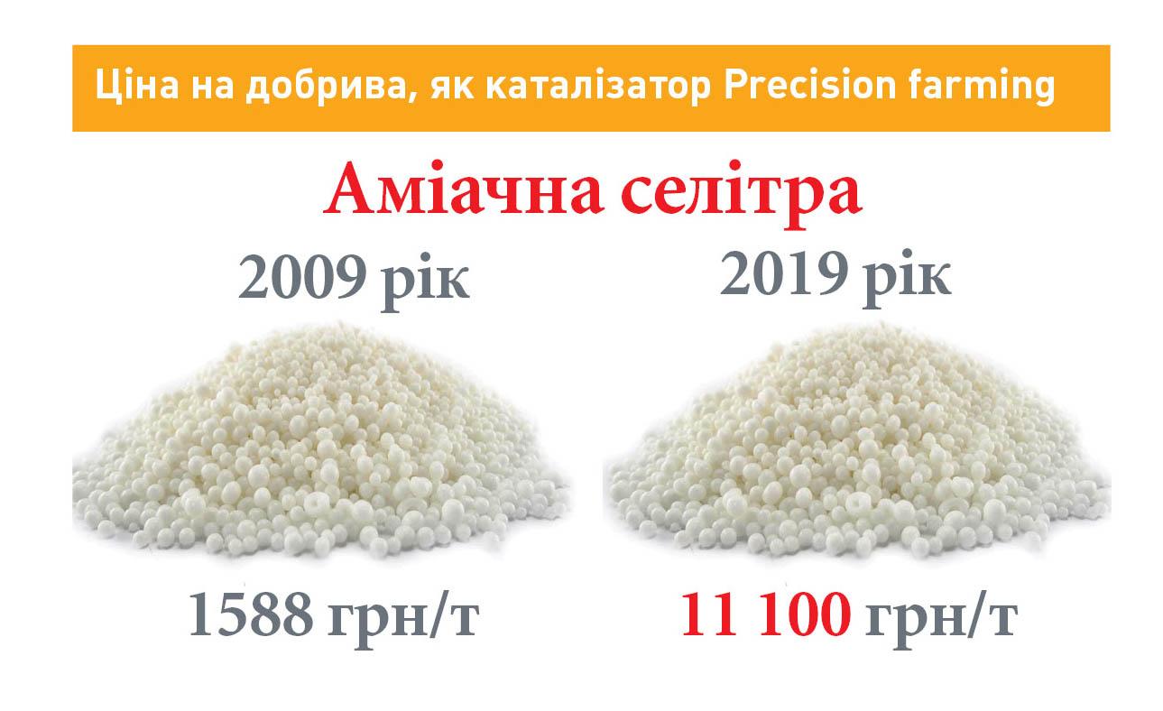 Ціна на добрива, як каталізатор Precision farming
