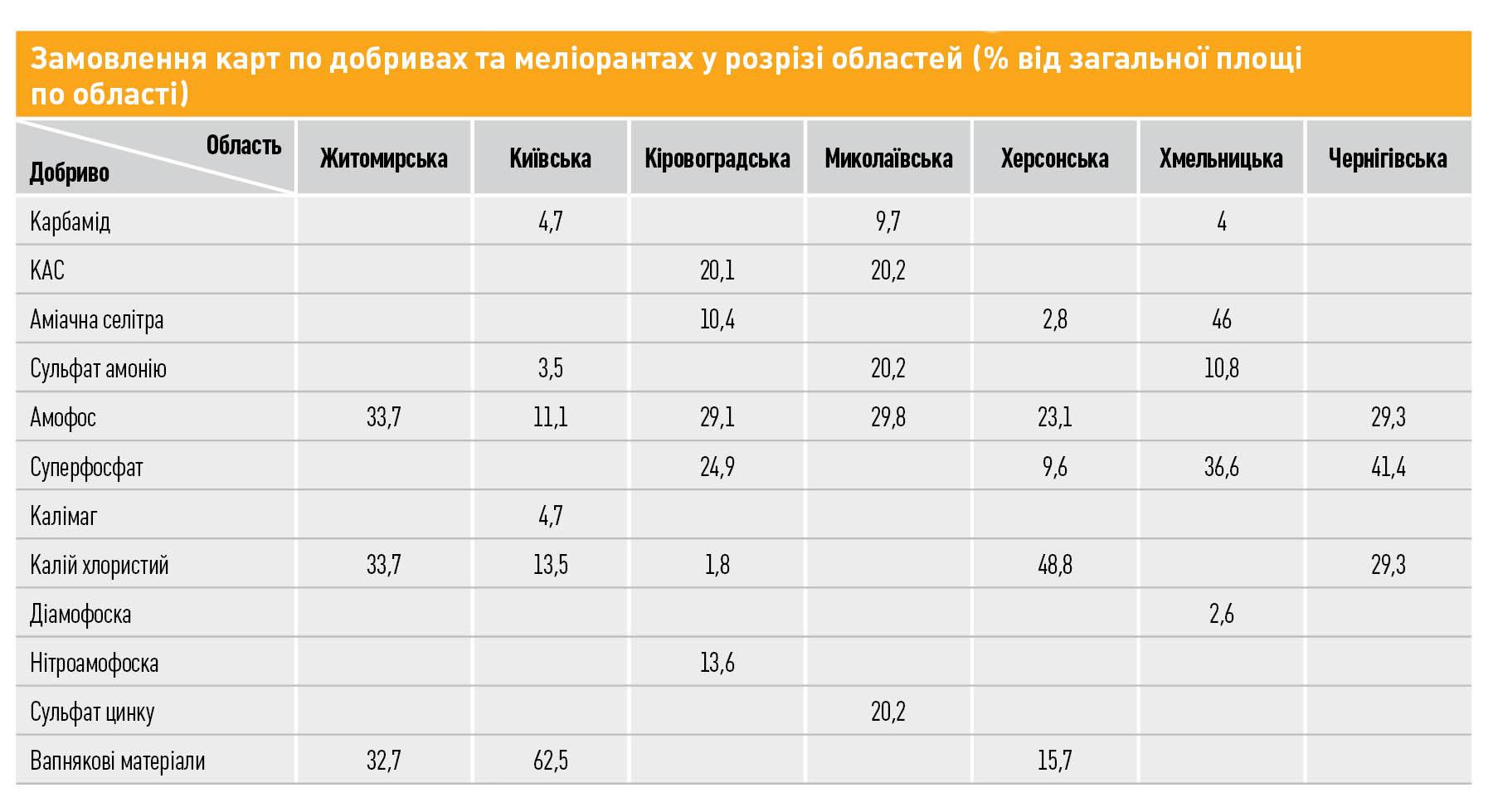 Замовлення карт по добривах та меліорантах у розрізі областей (% від загальної площі по області) Об