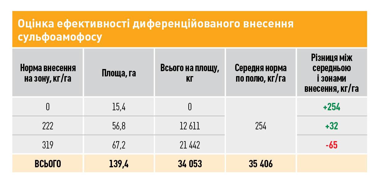 Оцінка ефективності диференційованого внесення сульфоамофосу