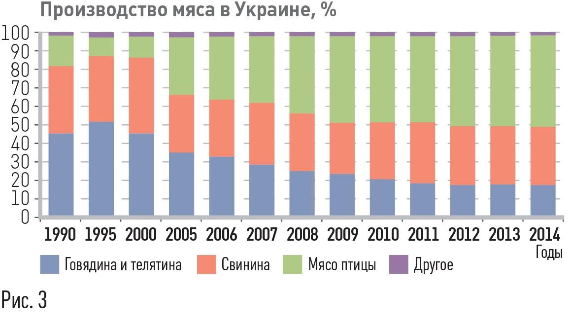 Рис.3. Виробництво м'яса в Україні