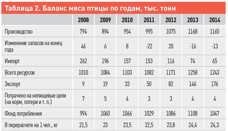 Таблиця 2. Баланс м'яса птиці по роках