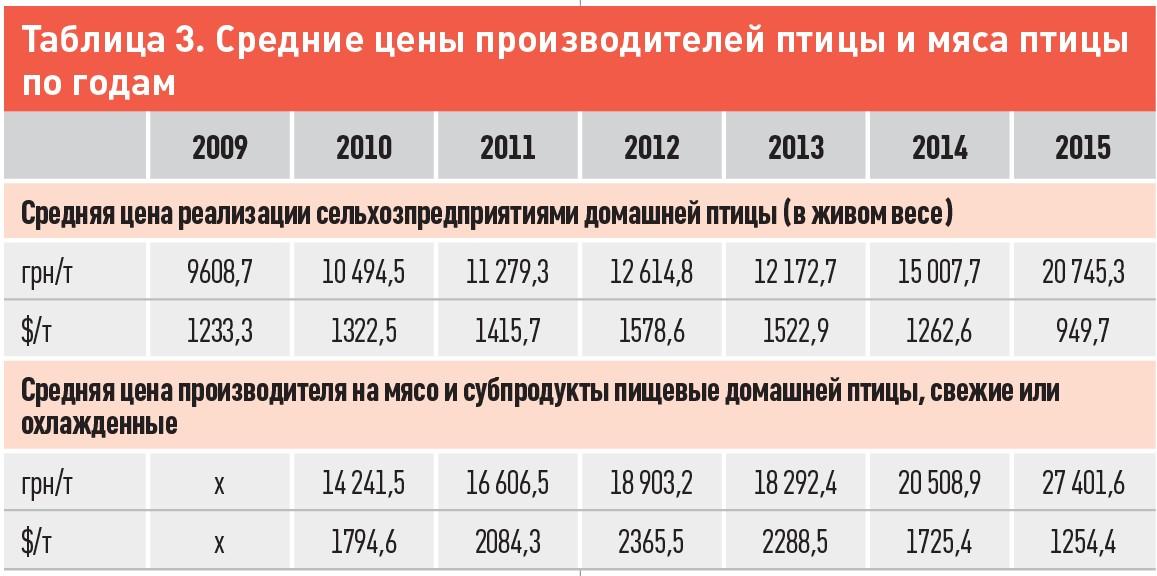 Таблиця 3. Середні ціни виробників птиці і м'яса птиці за роками