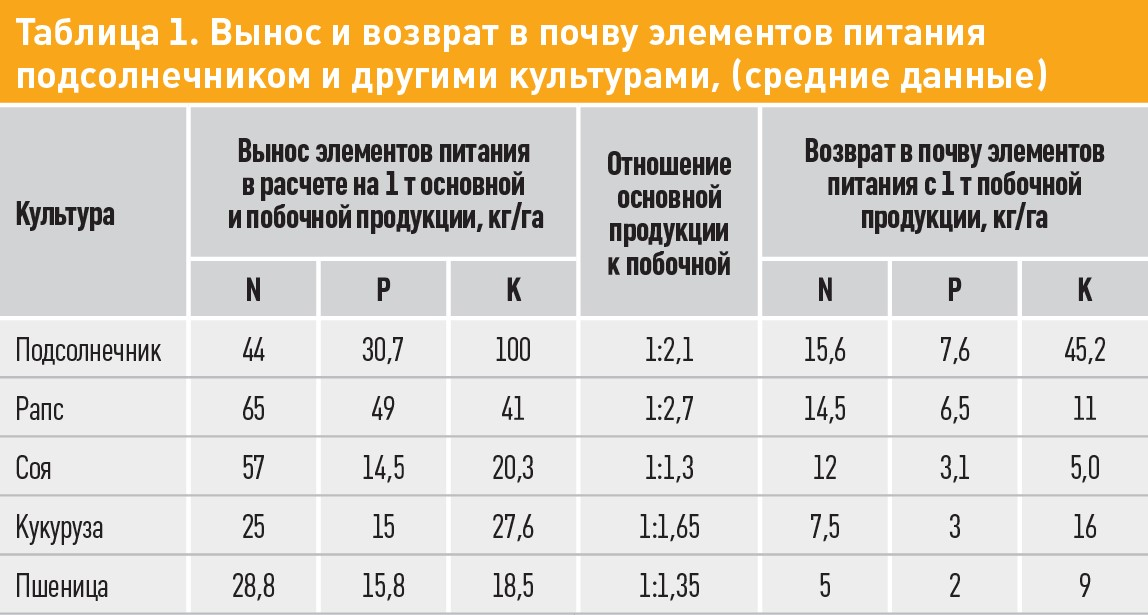 Таблица 1. ВЫнос и возврат в почву элементов питания подсолнечником и другими культарами