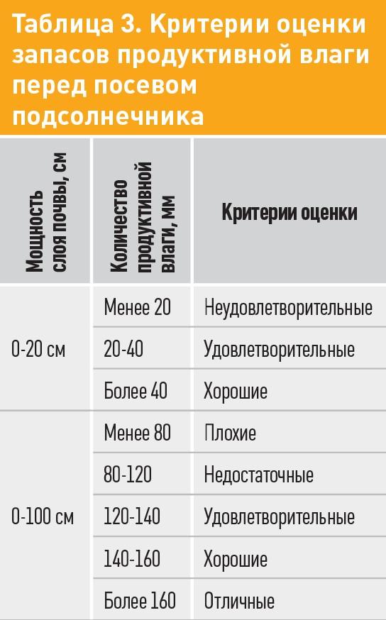 Таблиця 3. Критерії оцінки запасів продуктивної вологи перед посівом соняшнику
