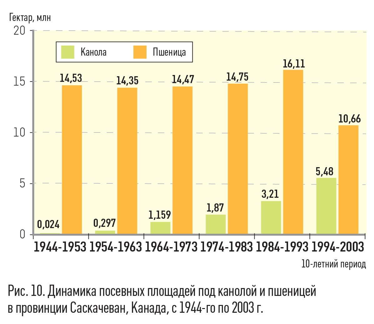 Малюнок 10. Динаміка посівних площ під каноли і пшеницею