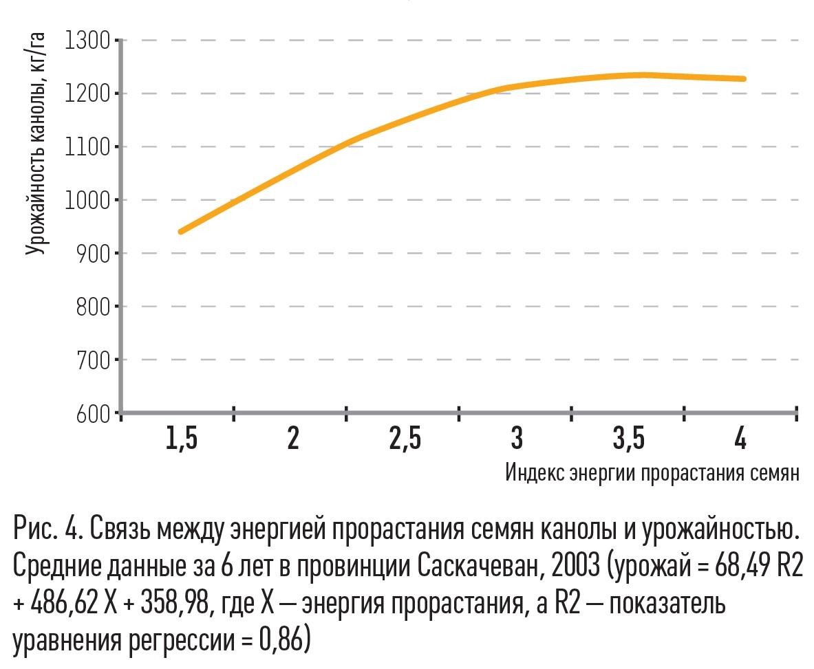 Малюнок 4. Зв'язок між енергією проростання насіння каноли і врожайністю