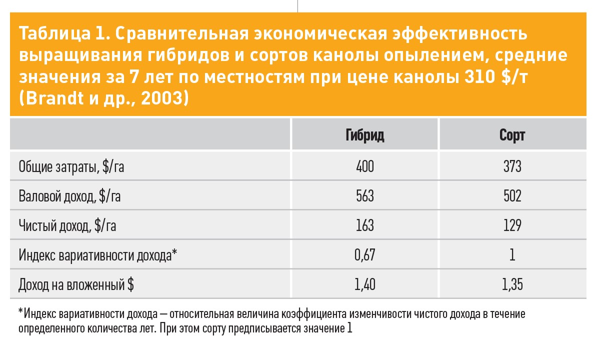 Таблиця 1. Порівняльна економічна ефективний вирощування гібридів і сортів каноли запиленням