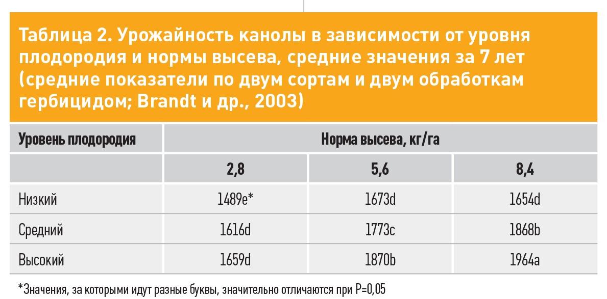 Таблиця 2. Урожайність каноли в залежності від рівня родючості і норми висіву