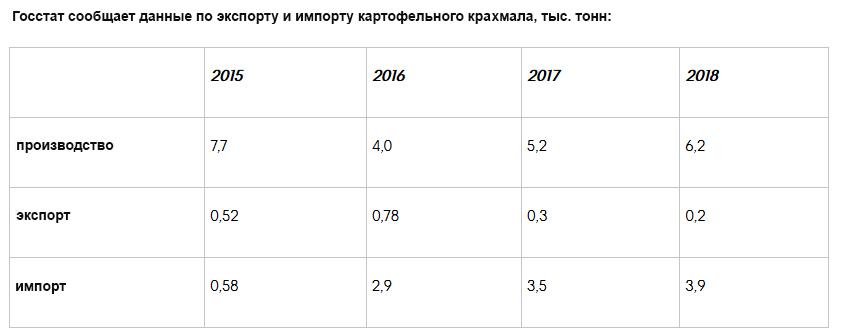 Фото 1. В Поднебесной рассматривают возможность инвестировать в промышленное производство крахмала в Украине