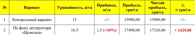 Таблица 1. Экономическая эффективность применения деструктора «Целюлад»