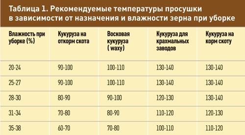 Таблица 1. Рекомендуемые температуры просушки в зависимости от назначения и влажности зерна при уборке