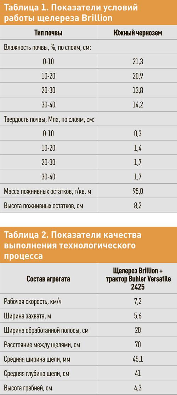 Таблица 1. Показатель условий работы щелереза Brillion. Таблица 2. Показатели качества выполнения технологического процесса