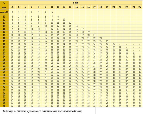 Таблица 1. Расчет суточного накопления тепловых единиц